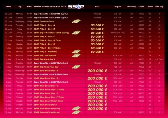 Program Slovak Series of Poker v Banco Casinu